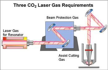Applications of CO 2 Lasers Medical, laser scalpel 80% of soft biological tissue (skin) is water, which absorbs
