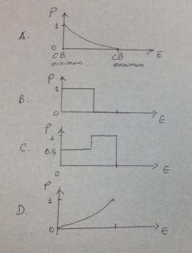 In a metal, how does the probability