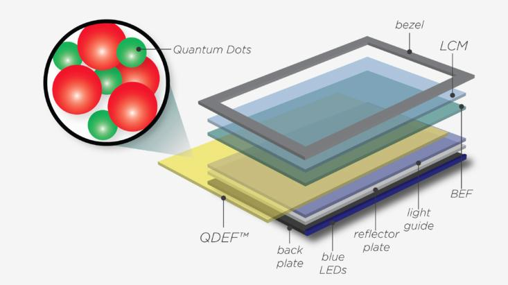 Quantum Dot Film Sheet for LCD TV Enhances color Liquid Crystal Module