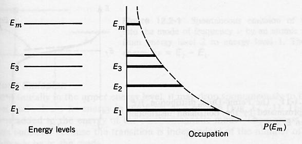 6 Occupation of Energy Levels in Thermal Equilibrium = T k E E n n B 1 2 1 2 exp