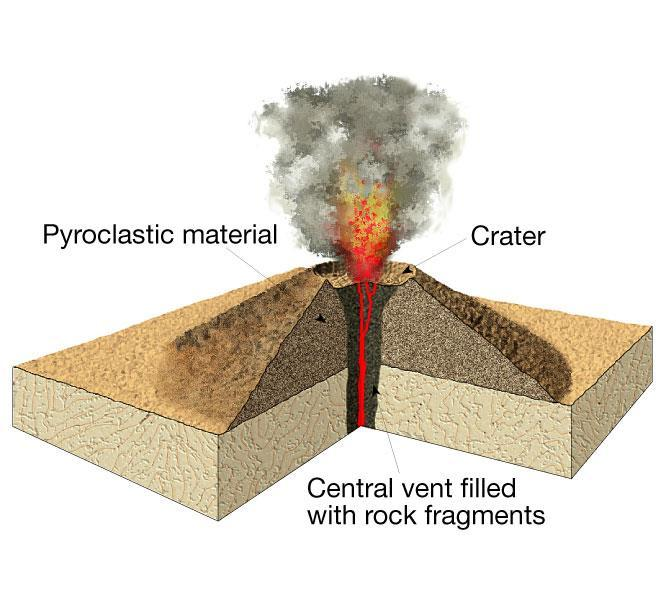 Fine ash to pea-size or walnut size particles Gas-rich basaltic magma Usually a