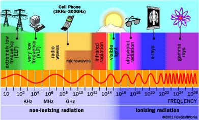 CHAPTER 4 STARS, GALAXIES & THE UNIVERSE LESSON 1: TELESCOPES ALL TYPES OF ELECTROMAGNETIC RADIATION