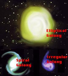 Galaxy = huge group of single stars, star systems, star clusters, dust & gas bound together by gravity. a. Spiral Galaxy= bulge in middle & spiral arms Our MILKY WAY GALAXY IS SPIRAL b.