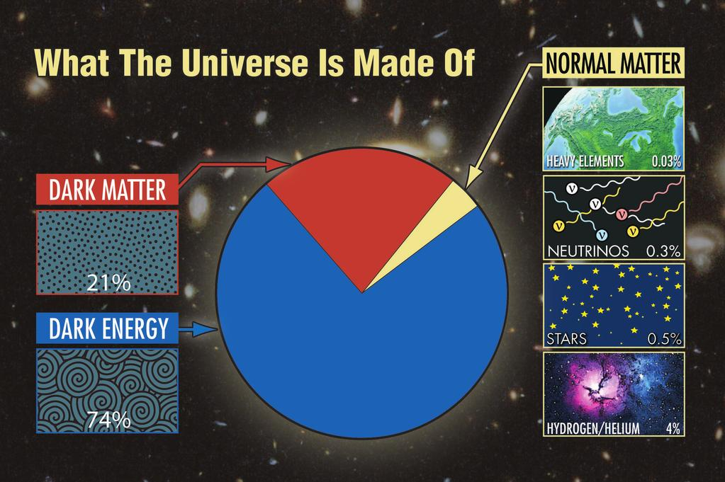 Dark Matter = matter that does not give off electromagnetic radiation can find
