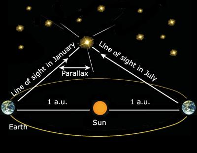 LESSON 2: THE SCALE OF THE UNIVERSE MEASURING STAR DISTANCES: Parallax = apparent