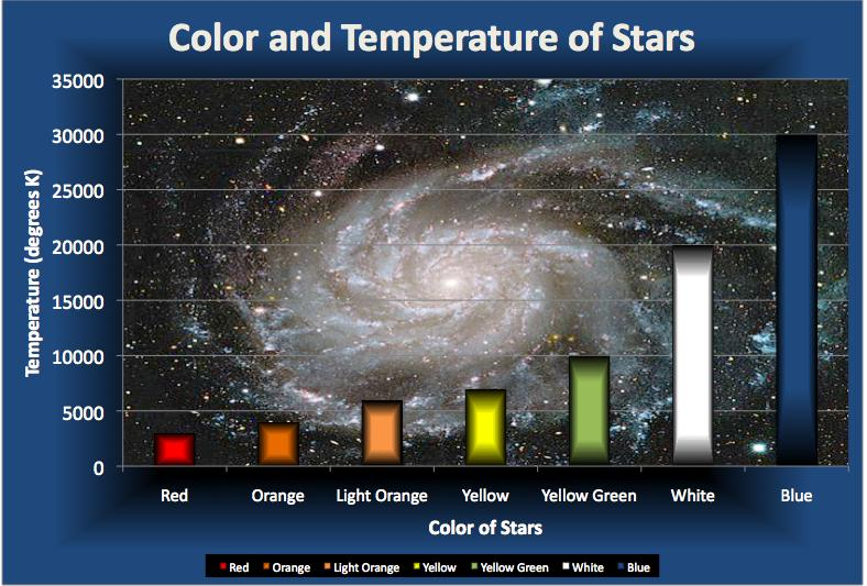 LESSON 3: CHARACTERISTICS OF STARS How Are Stars Classified? 1. Color & Temp a. Cooler stars are Reddish (3200 C or 5792 F ) & hottest ( 20,000 C or 36,032 F) are Bluish. i.