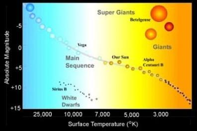 The H-R Diagram 1. Hertzsprung-Russell Diagram (H-R) = graph used to classify stars & to understand how stars change over time.