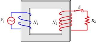 Figure.5. A transformer In the primary circuit, neglecting the small resistance in the coil, Faraday s law of induction implies dφ B V = N, (.5.) dt where Φ B is the magnetic flux through one turn of the primary coil.