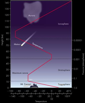 Earth s Atmosphere Mass:! 10-6 of total Earth mass Composition! 78.8% Nitrogen (N2)! 20.