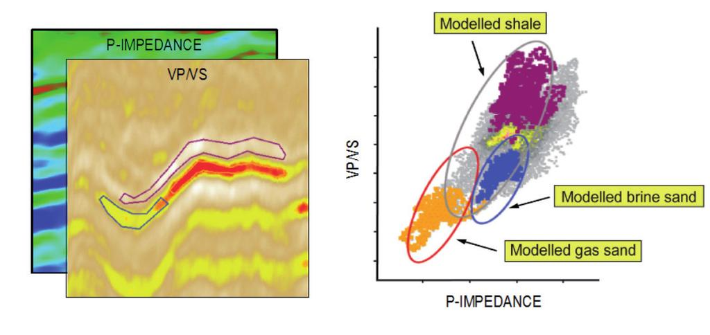 Bayesian updating is used to make quantitative predictions based on inverted seismic data and stochastic rock physics models, generating lithology and fluid probability volumes.
