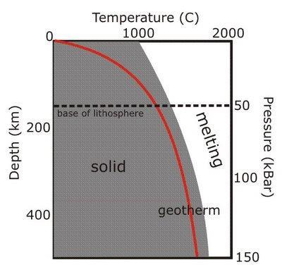 Water & Melting Point As the water content