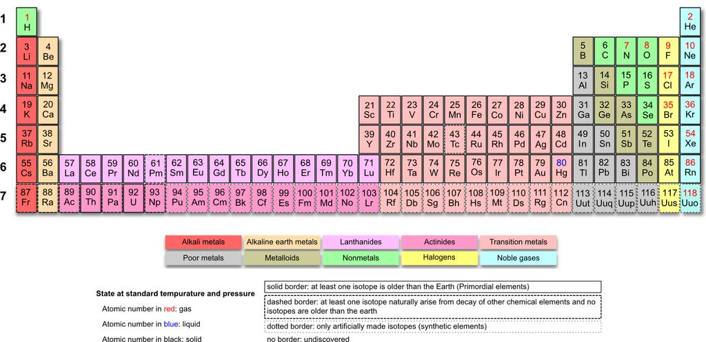 Periodic Table including