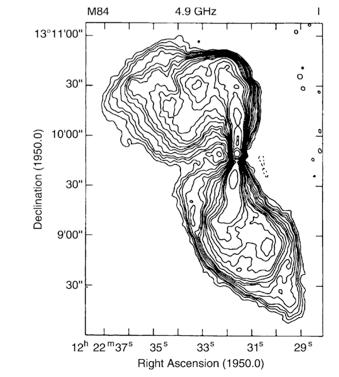 Radio Galaxies FR I : Fanaroff-Riley Type I (FR I) : brightest radio emission close to core, surface brightness decreases outwards. Typically have L(1.