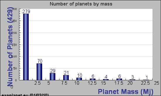 Exoplanet Detection Methods http://www.rssd.esa.int/sa-general/projects/staff/perryman/planet-figure.pdf Extrasolar Planets: 13 Sept.