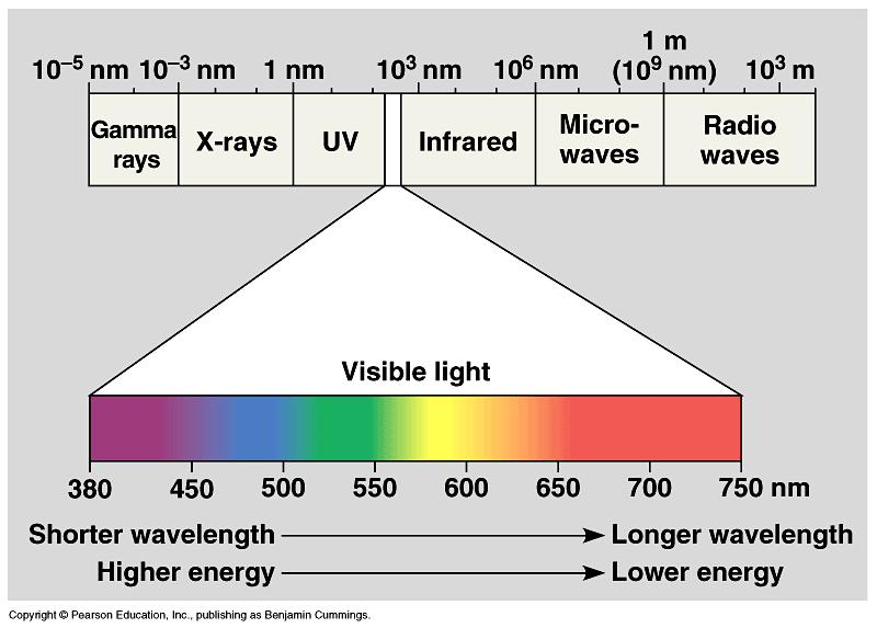 The entire range of electromagnetic radiation is the electromagnetic spectrum.