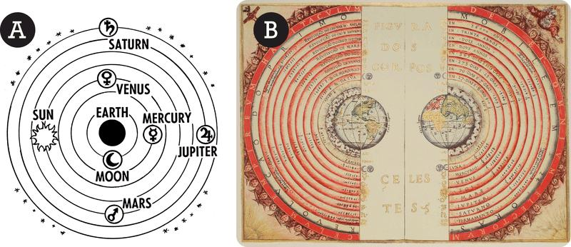 www.ck12.org FIGURE 1.1 On left is a line art drawing of the Ptolemaic system with Earth at the center. On the right is a drawing of the Ptolemaic system from 1568 by a Portuguese astronomer.