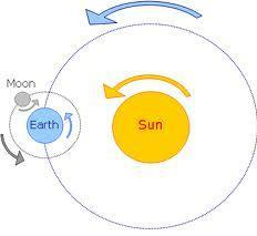 The moon revolves around Earth about