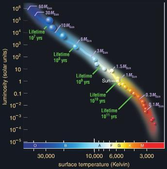 Life of a High Mass Star High mass stars enter the main sequence in