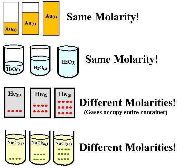 Molarity Most of chemistry happens in solution Molarity is a measurement of concentration of a solution The