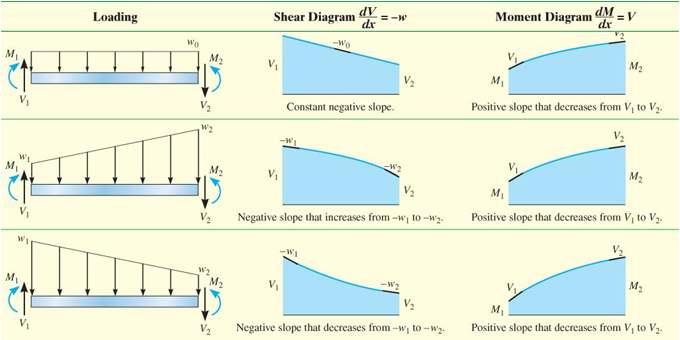 6.2 GRAPHICAL METHOD FOR CONSTRUCTING SHEAR AND
