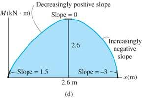 EXAMPLE 6.11 (SOLN) Moment diagram From shear diagram, slope of moment diagram begin at +1.