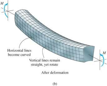 6.3 BENDING DEFORMATION OF A STRAIGHT MEMBER When a