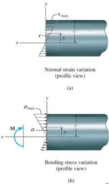 6.4 THE FLEXURE FORMULA Assume that material behaves in a linear-elastic manner so that Hooke s law applies.