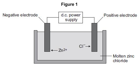 Q5. This question is about zinc. Figure 1 shows the electrolysis of molten zinc chloride. (a) Zinc chloride is an ionic substance. Complete the sentence. When zinc chloride is molten, it will conduct.