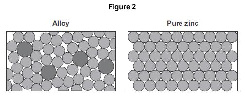 (c) Zinc is mixed with copper to make an alloy. Figure 2 shows the particles in the alloy and in pure zinc. Use Figure 2 to explain why the alloy is harder than pure zinc............. Alloys can be bent.