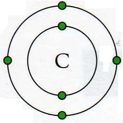 6 marks Covalent Bonding Ionic bonding only really works between metals with one or two outer electrons and non-metals that are only one or