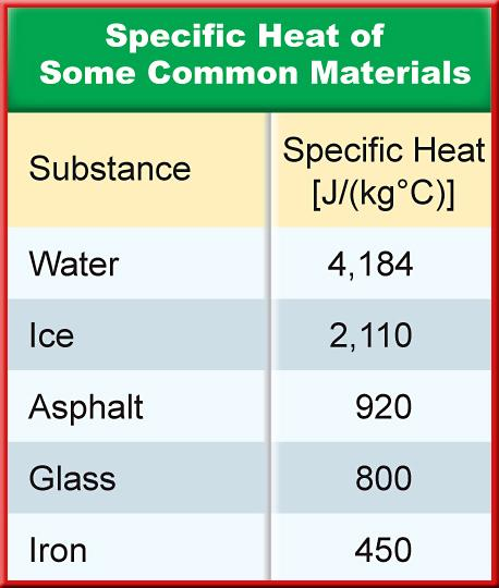 1 Temperature and Thermal Energy Specific Heat The amount of thermal energy needed to raise the temperature of 1 kg of some