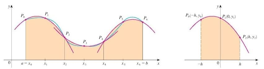 Simpson s Rule We cn lso pproximte definite integrl using prbols to pproximte the curve s in the picture below. [note n is even]. Three points determine unique prbol.
