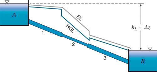 PIPES IN SERIES When two or more pipes of different diameters or roughness are connected in such a way that the fluid follows a single flow path throughout the system, the system represents a series