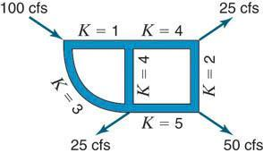 PROBLEM NO.06 If the flow into and out of a two-loop pipe system are as shown in Fig.