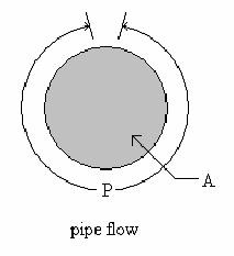 HYDRAULIC RADIUS For Pipe Flow: