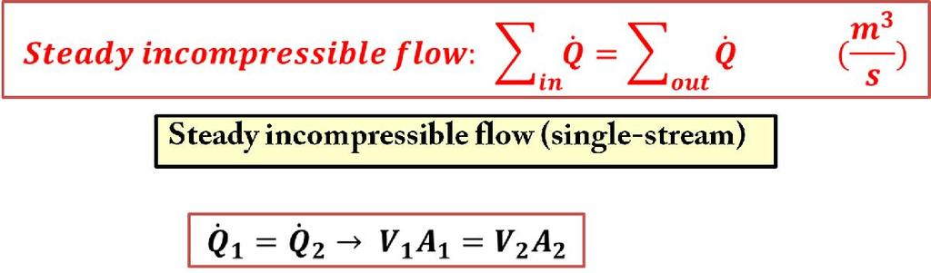 Conservation of Mass Incompressible Flow The conservation of mass relations can be simplified even further when the fluid is