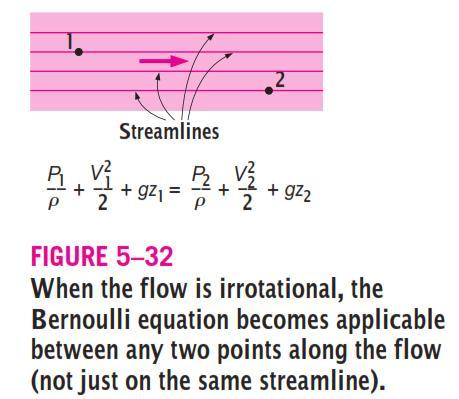 Bernoulli Equation Steady Flow Frictionless flow No heat
