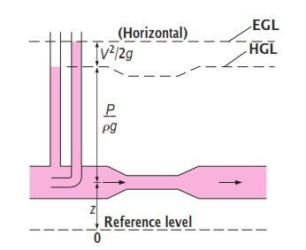 HGL & EGL For stationary bodies such as reservoirs or lakes, the EGL and HGL coincide with the free surface of the liquid. The EGL is always a distance above the HGL.