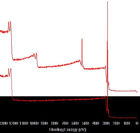 Example XPS Spectra