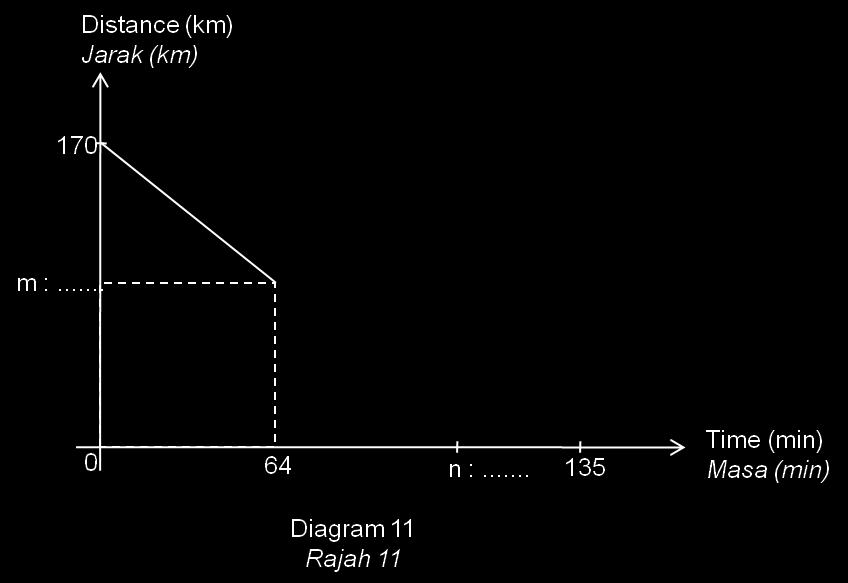 (a) Diagram 11 below shows the distance-time graph.