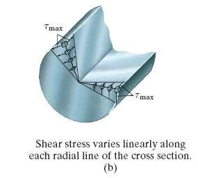 cross section, If a shaft