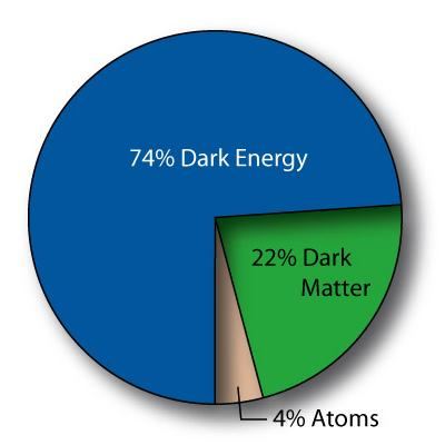 The observation is consistent with the gravitation motion only if: The matter in the Universe is mostly non luminous Dark Matter.