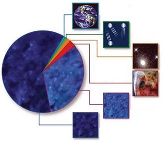 Composition of the Universe Dark Matter There is an emerging consensus that the Universe is