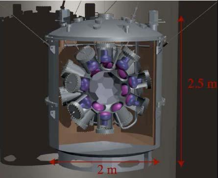 The Future of Direct Dark Matter Searches Cryogenic Detectors Solid state detectors like CDMS hard to scale up in size.
