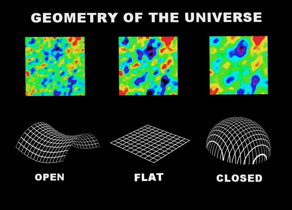 Studies of Cosmic Background Radiation also can (maybe) measure the shape of the Universe