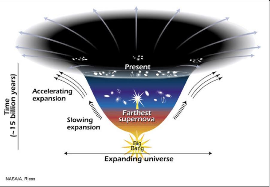 Dark energy acceleration