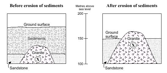 Use the following diagram to answer question 6 and 7. 6. After the sediments have been eroded, location X in the granite will be at a higher elevation above sea level.