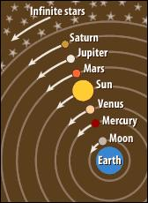 Geocentric Model A model of the solar system which holds that the earth is
