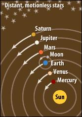 Heliocentric Model Theory of the universe that states the