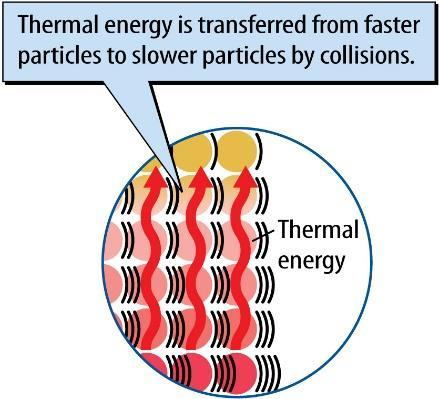 Using Energy CHAPTER 7 LESSON 3: THERMAL ENERGY ON THE MOVE When you use, you usually change it from one form into another. All forms of can be transformed into thermal.